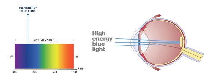 Spettro della luce BLU